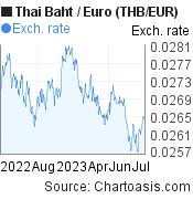Thai Baht to Euro (THB/EUR) forex chart, featured image