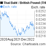 Thai Baht to British Pound (THB/GBP) 2 years forex chart, featured image
