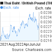 Thai Baht to British Pound (THB/GBP) forex chart, featured image