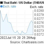 Thai Baht to US Dollar (THB/USD) 1 month forex chart, featured image
