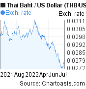 Thai Baht to US Dollar (THB/USD) 1 year forex chart, featured image
