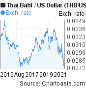 Thai Baht to US Dollar (THB/USD) 10 years forex chart, featured image