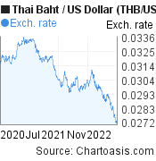 Thai Baht to US Dollar (THB/USD) 2 years forex chart, featured image