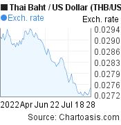 Thai Baht to US Dollar (THB/USD) 3 months forex chart, featured image