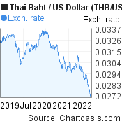 Thai Baht to US Dollar (THB/USD) 3 years forex chart, featured image