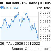Thai Baht to US Dollar (THB/USD) 5 years forex chart, featured image