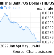 Thai Baht to US Dollar (THB/USD) 6 months forex chart, featured image