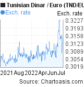 Tunisian Dinar to Euro (TND/EUR) 1 year forex chart, featured image