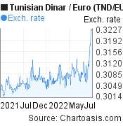 Tunisian Dinar to Euro (TND/EUR)  forex chart, featured image