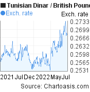 Tunisian Dinar to British Pound (TND/GBP) forex chart, featured image