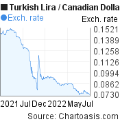 Turkish Lira to Canadian Dollar (TRY/CAD)  forex chart, featured image