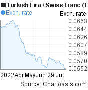 New Turkish Lira to Swiss Franc (TRY/CHF) 3 months forex chart, featured image