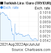New Turkish Lira to Euro (TRY/EUR) 1 year forex chart, featured image