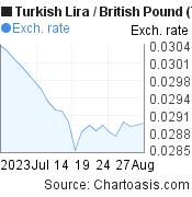 New Turkish Lira to British Pound (TRY/GBP) 1 month forex chart, featured image