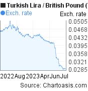 New Turkish Lira to British Pound (TRY/GBP) 1 year forex chart, featured image
