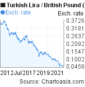 New Turkish Lira to British Pound (TRY/GBP) 10 years forex chart, featured image