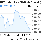 New Turkish Lira to British Pound (TRY/GBP) 2 months forex chart, featured image