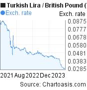 Turkish Lira to British Pound (TRY/GBP) 2 years forex chart, featured image
