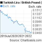 New Turkish Lira to British Pound (TRY/GBP) 3 years forex chart, featured image