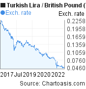 Turkish Lira to British Pound (TRY/GBP) 5 years forex chart, featured image
