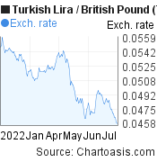 New Turkish Lira to British Pound (TRY/GBP) 6 months forex chart, featured image