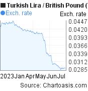 Turkish Lira to British Pound (TRY/GBP) 6 months forex chart, featured image