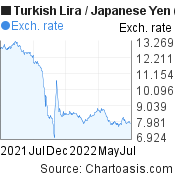 New Turkish Lira to Japanese Yen (TRY/JPY) forex chart, featured image