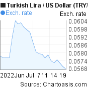 New Turkish Lira to US Dollar (TRY/USD) 1 month forex chart, featured image