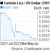New Turkish Lira to US Dollar (TRY/USD) 1 year forex chart, featured image