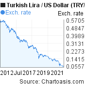 New Turkish Lira to US Dollar (TRY/USD) 10 years forex chart, featured image