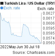 New Turkish Lira to US Dollar (TRY/USD) 2 months forex chart, featured image