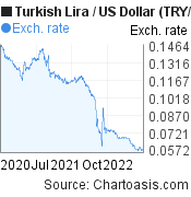 New Turkish Lira to US Dollar (TRY/USD) 2 years forex chart, featured image