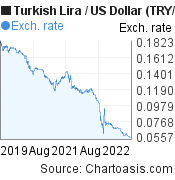 New Turkish Lira to US Dollar (TRY/USD) 3 years forex chart, featured image