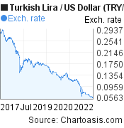 New Turkish Lira to US Dollar (TRY/USD) 5 years forex chart, featured image