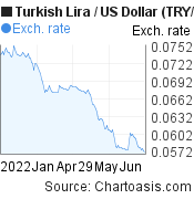 New Turkish Lira to US Dollar (TRY/USD) 6 months forex chart, featured image