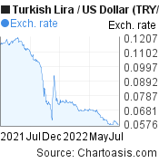 TRY-USD chart, featured image