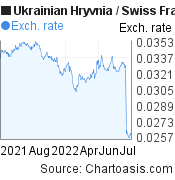 Ukrainian Hryvnia to Swiss Franc (UAH/CHF) forex chart, featured image