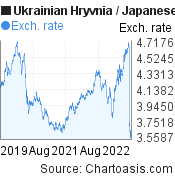 Ukrainian Hryvnia to Japanese Yen (UAH/JPY) 3 years forex chart, featured image