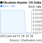 Ukrainian Hryvnia to US Dollar (UAH/USD) 1 month forex chart, featured image