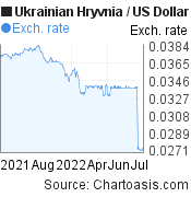 Ukrainian Hryvnia to US Dollar (UAH/USD) 1 year forex chart, featured image