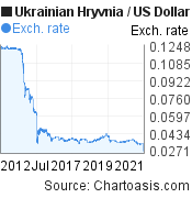 Ukrainian Hryvnia to US Dollar (UAH/USD) 10 years forex chart, featured image