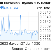 Ukrainian Hryvnia to US Dollar (UAH/USD) 2 months forex chart, featured image