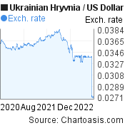 Ukrainian Hryvnia to US Dollar (UAH/USD) 2 years forex chart, featured image