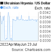 Ukrainian Hryvnia to US Dollar (UAH/USD) 3 months forex chart, featured image