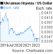 Ukrainian Hryvnia to US Dollar (UAH/USD) 3 years forex chart, featured image