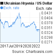 Ukrainian Hryvnia to US Dollar (UAH/USD) 5 years forex chart, featured image