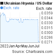 Ukrainian Hryvnia to US Dollar (UAH/USD) 6 months forex chart, featured image