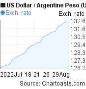 US Dollar to Argentine Peso (USD/ARS) 1 month forex chart, featured image