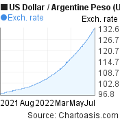 US Dollar to Argentine Peso (USD/ARS) 1 year forex chart, featured image