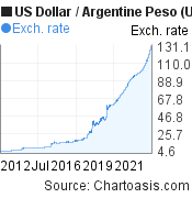 US Dollar to Argentine Peso (USD/ARS) 10 years forex chart, featured image